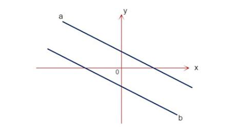 Significado de la perpendicular