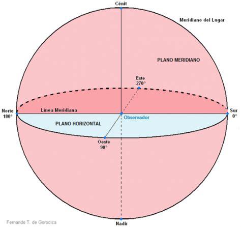 Significado de Meridiano  Qué es, Concepto y Definición ...