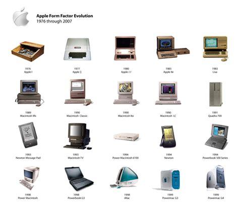 Silvio Alejandro Gaglione Borges: Evolucion del computador ...