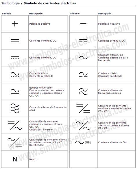 Símbolos Eléctricos y Electrónicos: Símbolos de corrientes ...