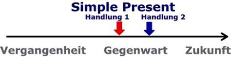 Simple Present – Grafische Darstellung   Englisch als ...