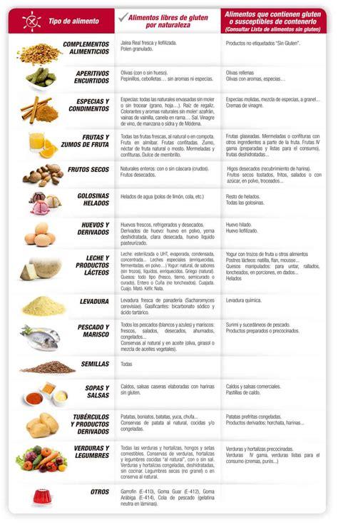 Sin Gluten Y Sin Trazas Comprender El Etiquetado Para Celiacos