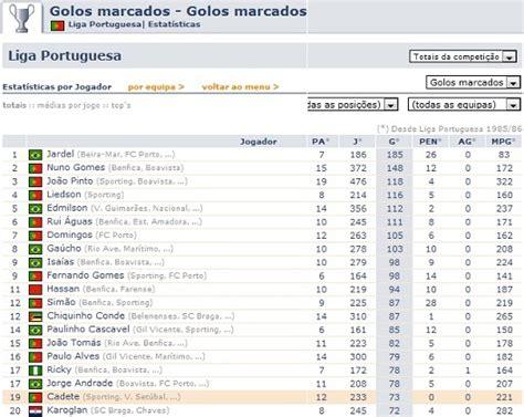 SinceraMinto: Classificação Total da Liga Portuguesa de ...