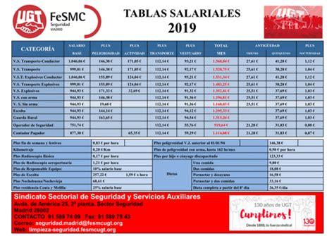 Sindicato de Seguridad Privada | Tablas salariales 2019