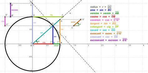 Sine, Cosine and Tangent curves : geek