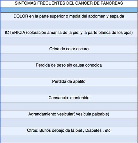 Síntomas del cáncer de páncreas.