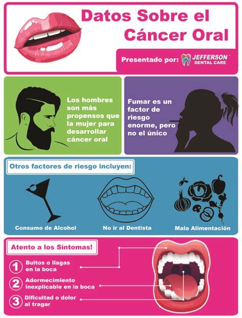 Síntomas y Causas del Cancer Bucal | Jefferson Dental Clinics