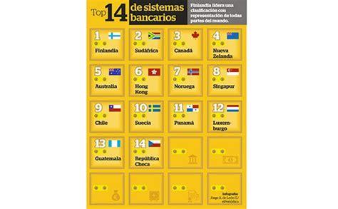 Sistema bancario guatemalteco figura en el top de los más ...