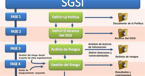 Sistema de Gestión de la Seguridad de la Información  SGSI ...