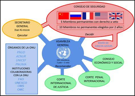 Sistema de las Naciones Unidas   Wikipedia, la ...