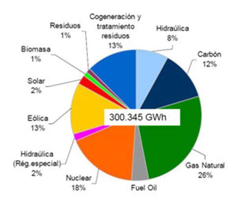 Sistema eléctrico y déficit tarifario  2010    El sueño de ...