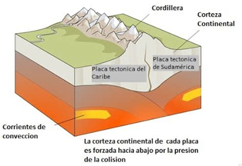 Sistema Montañoso del Caribe:  #1  Proceso de formación ...