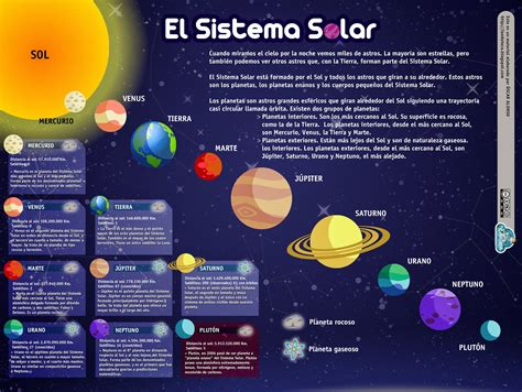 SISTEMA SOLAR para niños de Primaria infografía – Imagenes ...