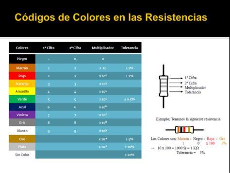Sistemas Eléctricos: Código de Colores de las Resistencias