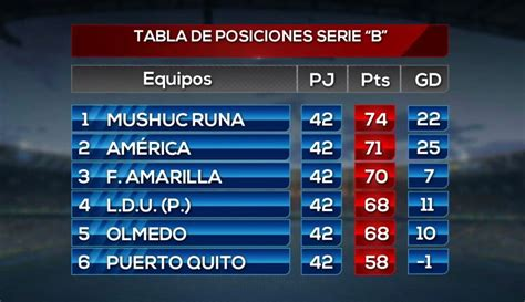 Situación de la Serie B del fútbol ecuatoriano   Oromar ...