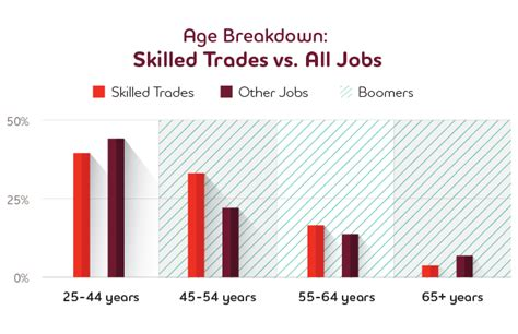 Skilled Trades in Demand  Infographic
