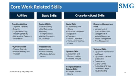 Skills For Near Future