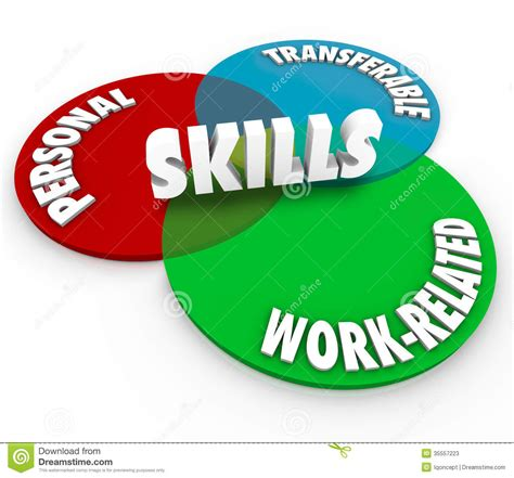 Skills Venn Diagram Personal Transferable Work Related ...
