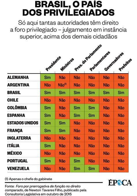 Só no Brasil o foro privilegiado é uma festa   ÉPOCA ...