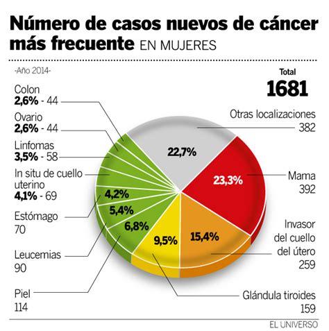 Sobrevida del cáncer subió hasta en el 16 %   Gran ...