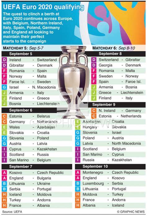 SOCCER: UEFA Euro 2020 Qualifying Day 5 6, September 2019 ...