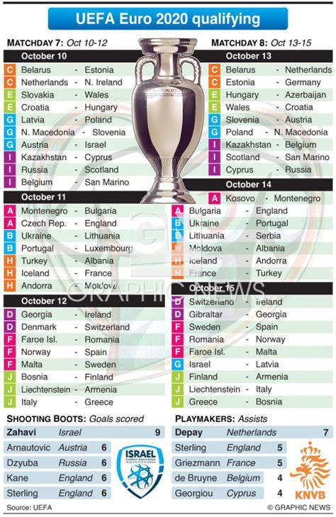 SOCCER: UEFA Euro 2020 Qualifying Day 7 8, October 2019