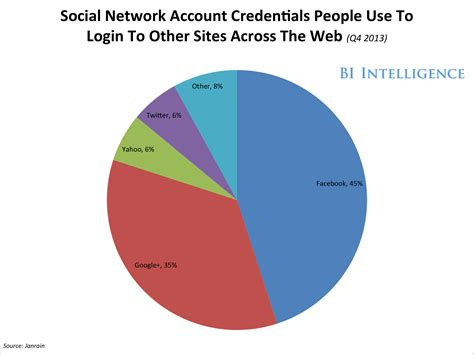 social big data the different types of data each social ...