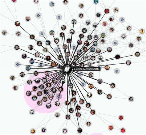 social graph | Madang   Ples Bilong Mi