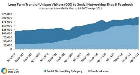 Social Media   Facebook Growth Outpacing Other Social ...
