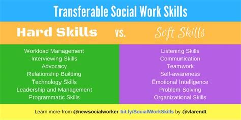 Social Work Career Connect: Changing Areas of Practice ...
