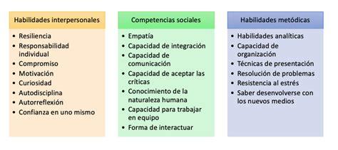 Soft skills: definición, listado y tipos   IONOS