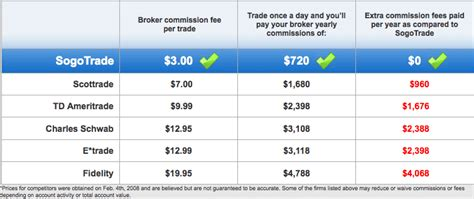 Sogotrade Offers Online Stock Trading for $3 Per Trade