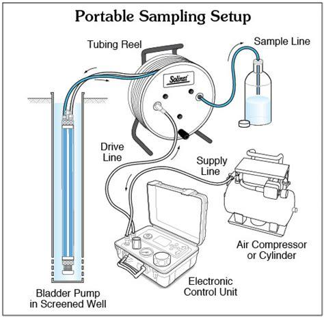 Solinst Bladder Pumps Operating Instructions   1.66  dia ...