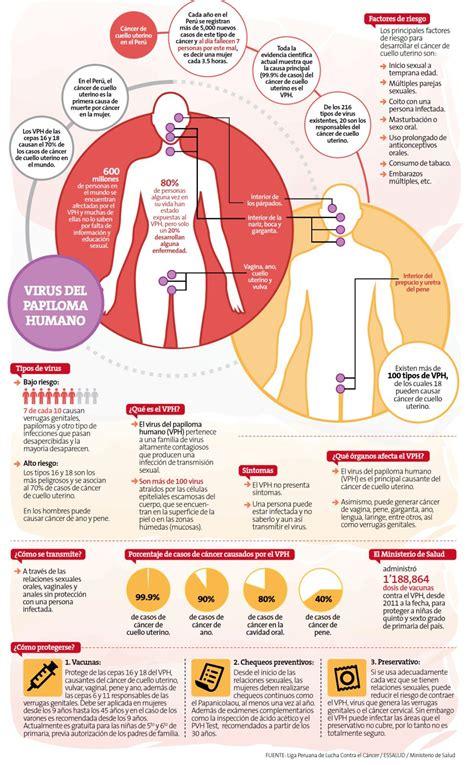 Solo 20% de personas con virus de papiloma desarrolla ...