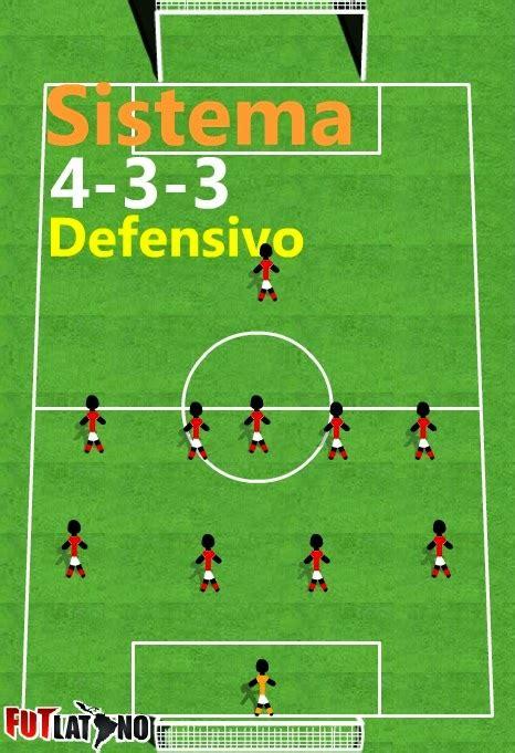 Solo ejercicios de futbol: Sistemas de juego. 4 3 3
