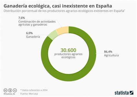 Solo el 6% de los productores ecológicos en España son ...