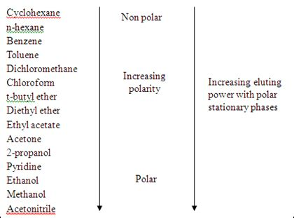 solvent polarity chart   Pike.productoseb.co
