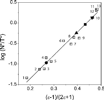 Solvent polarity scale for FE dye and estimation of ...