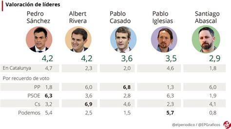 Sondeo elecciones generales 2019: el 30% prefiere a Sánchez