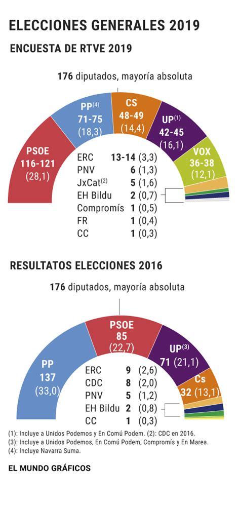 Sondeos elecciones generales: El PSOE ganaría y el PP se ...