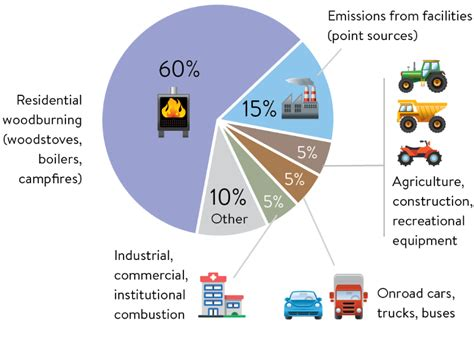 Sources of air pollution that most impact health ...