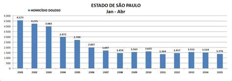 SP: Com queda de homicídios, a taxa por 100 mil habitantes ...