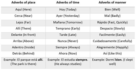 Spanish Adverbs   Commonly Used Words