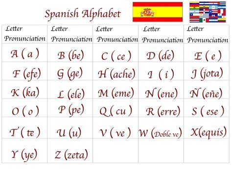 Spanish For You: Class # 1 Alphabet  El Alfabeto