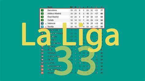 Spanish primera division 2018/19. La Liga 33. Results ...