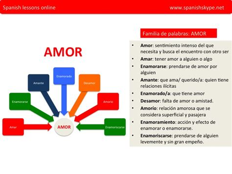 Spanish Skype Lessons | Amor, amar, amado, enamorarseamor ...