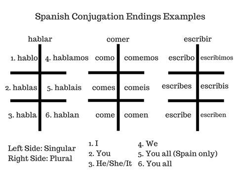 Spanish Verbs Conjugation Table | Brokeasshome.com