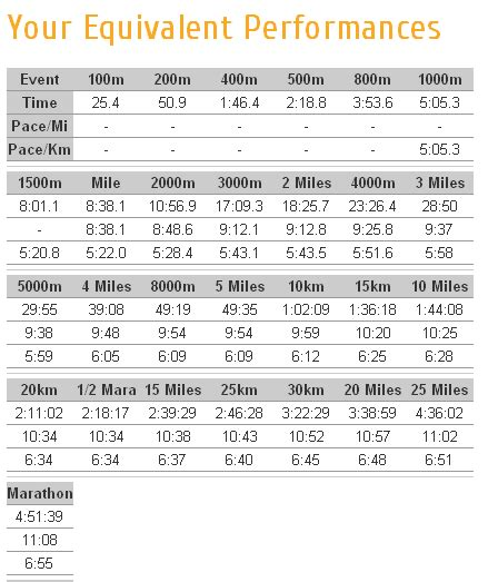 speed work pace calculator | USA Fit Albany