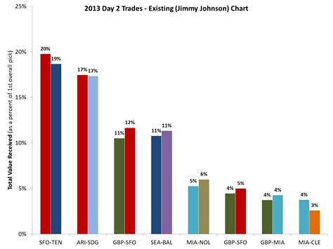 Sports + Numbers: 2013 NFL Draft   Evaluating the Day 2 trades