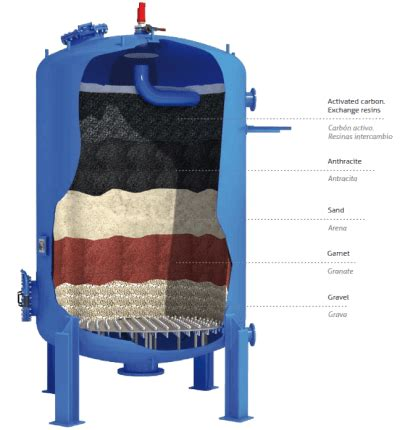 STF FILTROS, LEADER IN WATER FILTRATION SYSTEMS.   Filtros ...